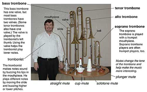 Trombonefamily on Trumpet Valve Part Names